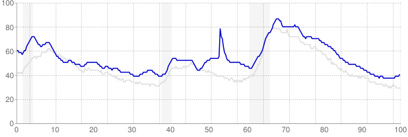 Mississippi monthly unemployment rate chart from 1990 to July 2019